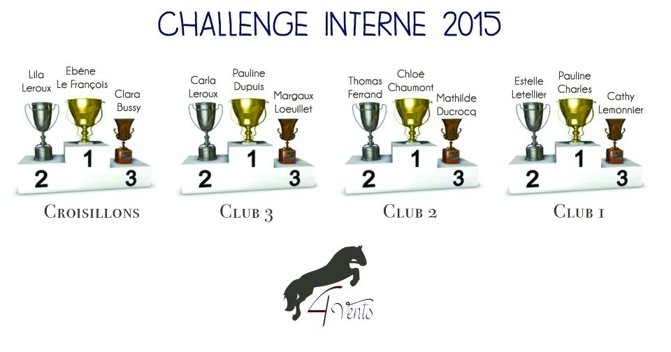 résultats challenge